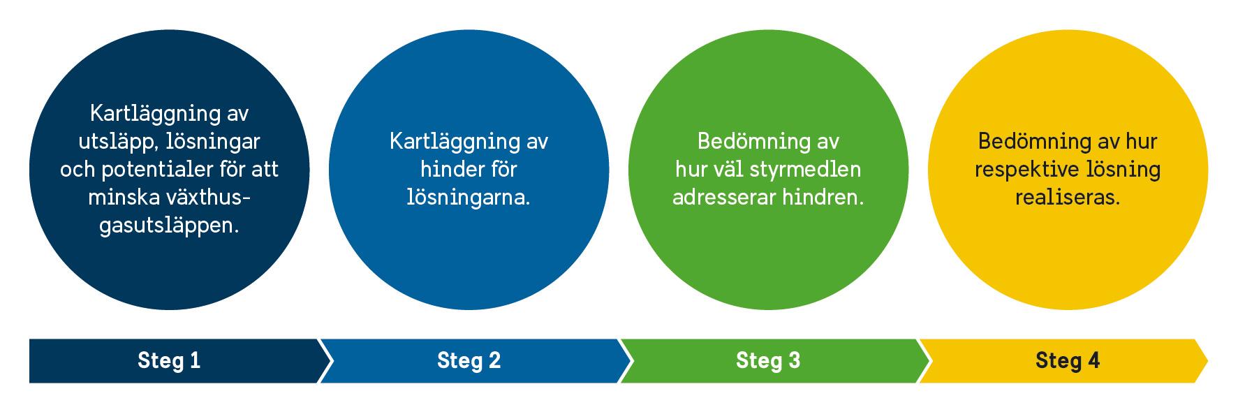 Figur-3-4steg