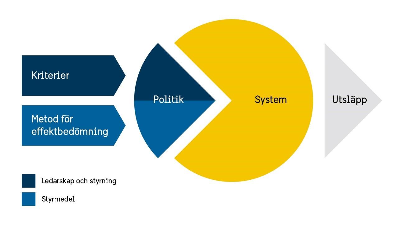 Kpr-metod