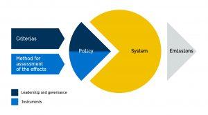 Klimatpolitiska_rådet_figur_2_systemet_eng_001